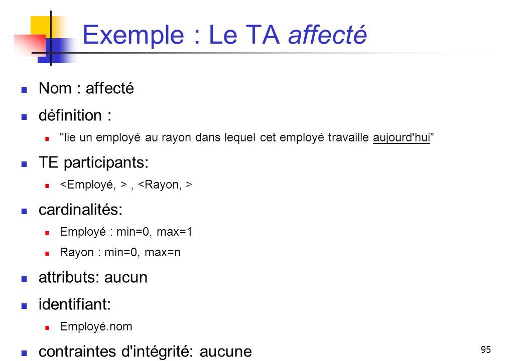 Exemple : Le TA affecté Nom : affecté définition : TE participants: