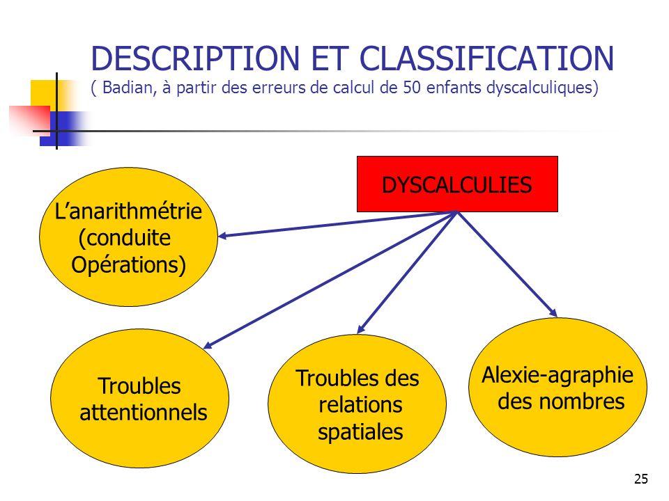 DESCRIPTION ET CLASSIFICATION ( Badian, à partir des erreurs de calcul de 50 enfants dyscalculiques)