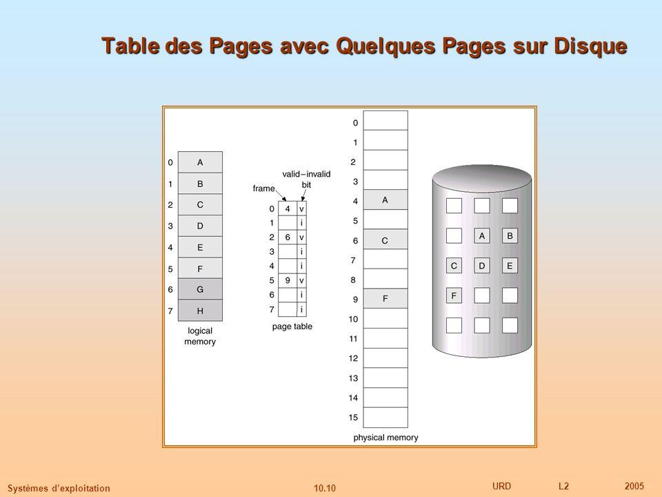 Table des Pages avec Quelques Pages sur Disque