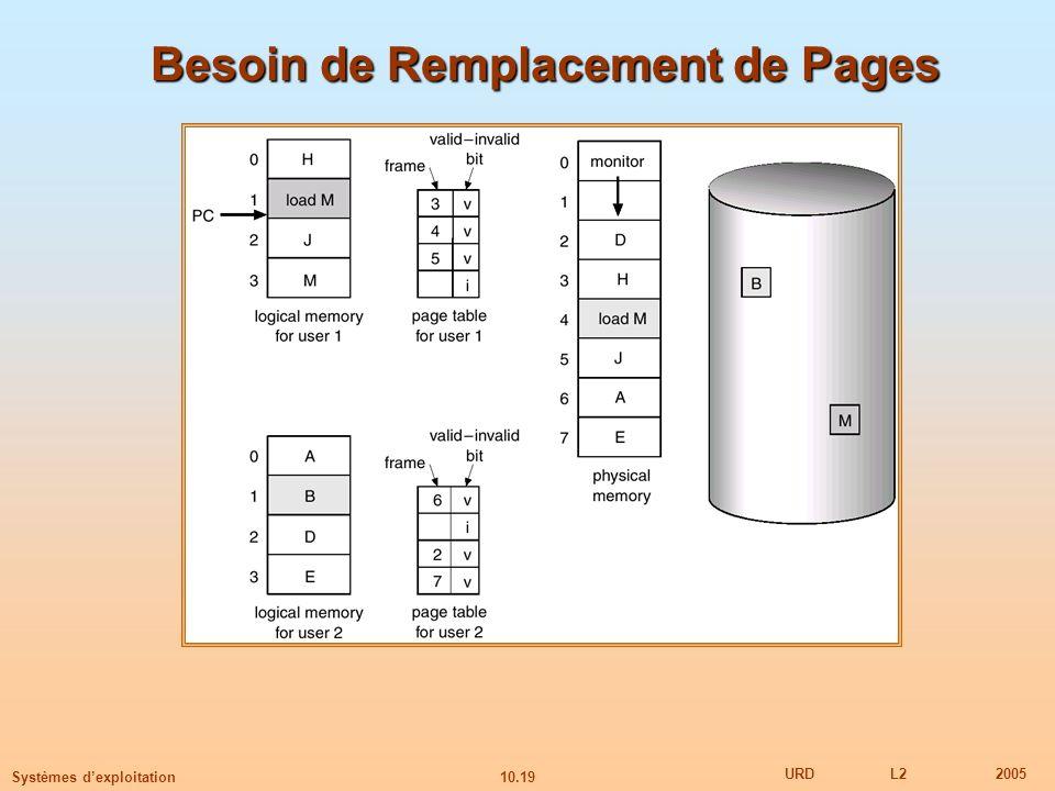 Besoin de Remplacement de Pages