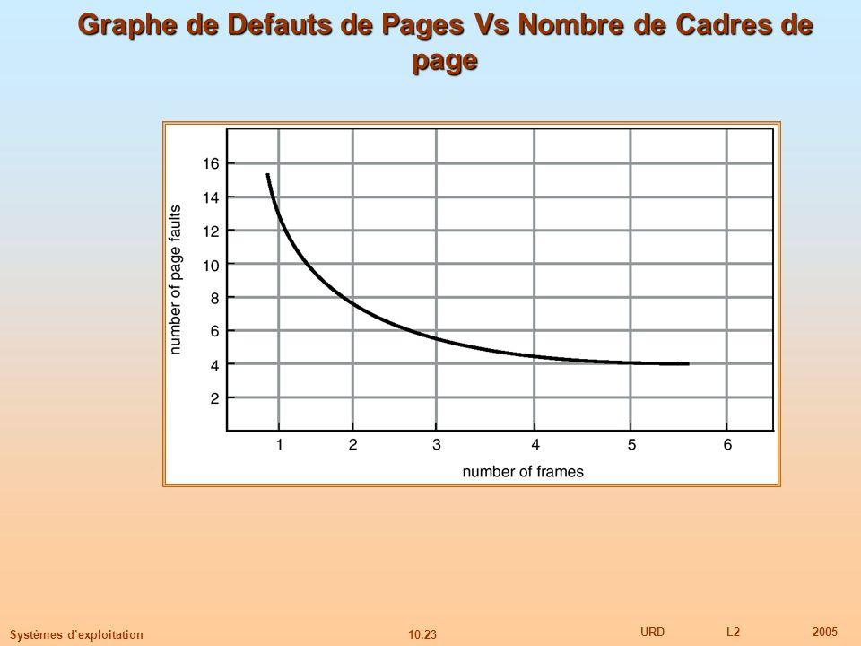 Graphe de Defauts de Pages Vs Nombre de Cadres de page