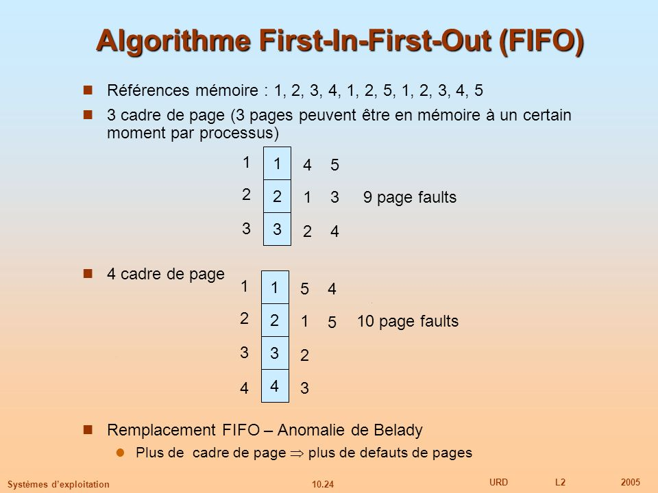 Algorithme First-In-First-Out (FIFO)