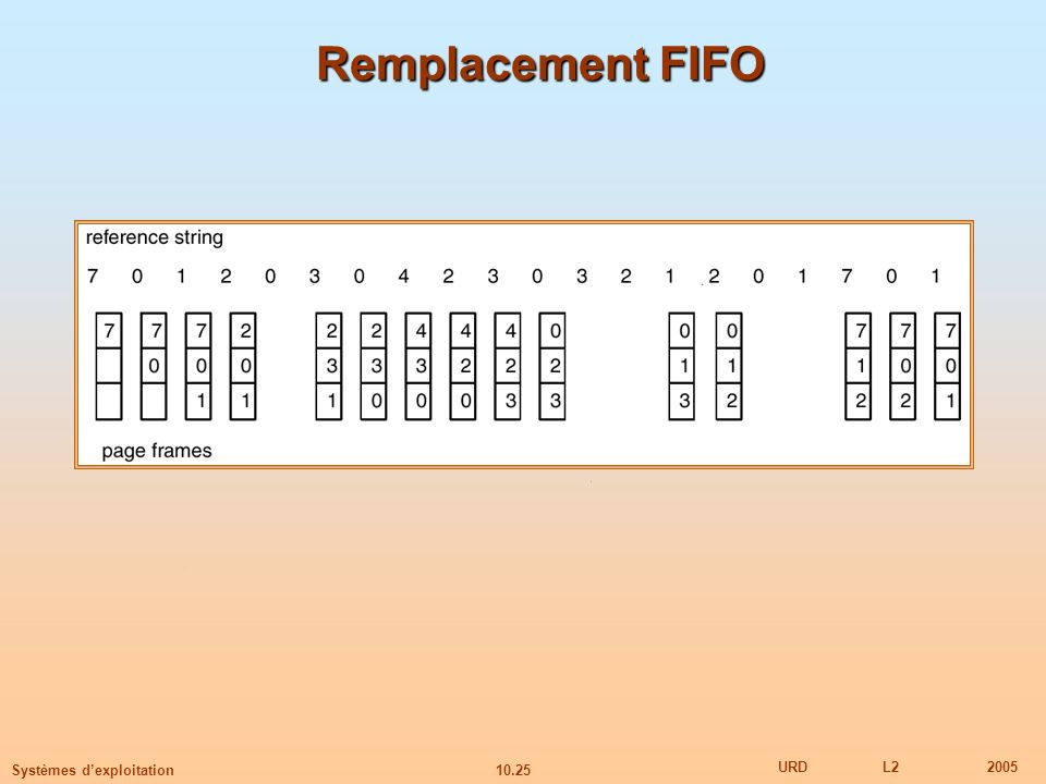 Remplacement FIFO