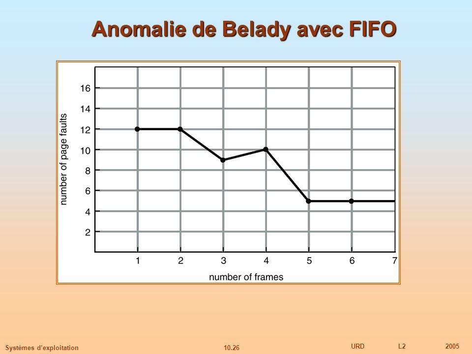 Anomalie de Belady avec FIFO