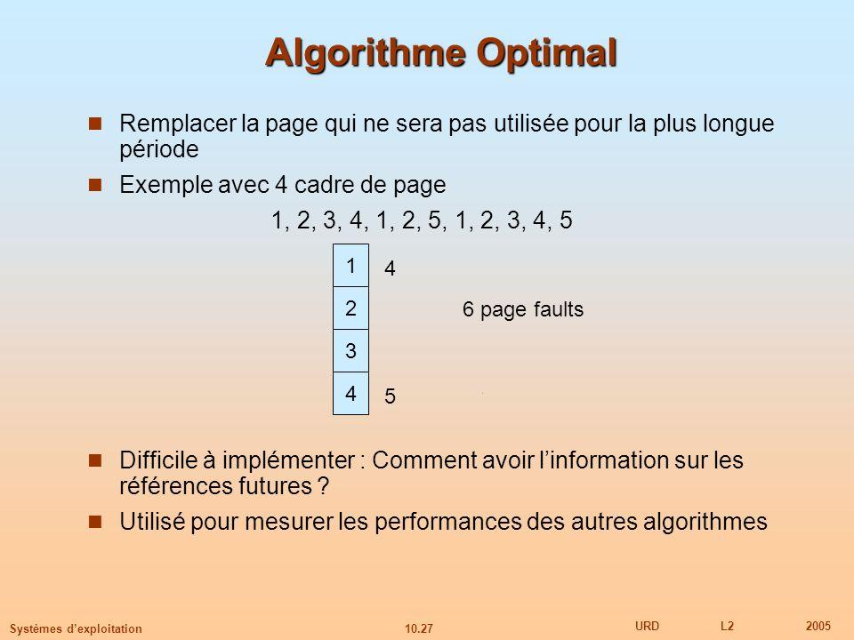 Algorithme Optimal Remplacer la page qui ne sera pas utilisée pour la plus longue période. Exemple avec 4 cadre de page.