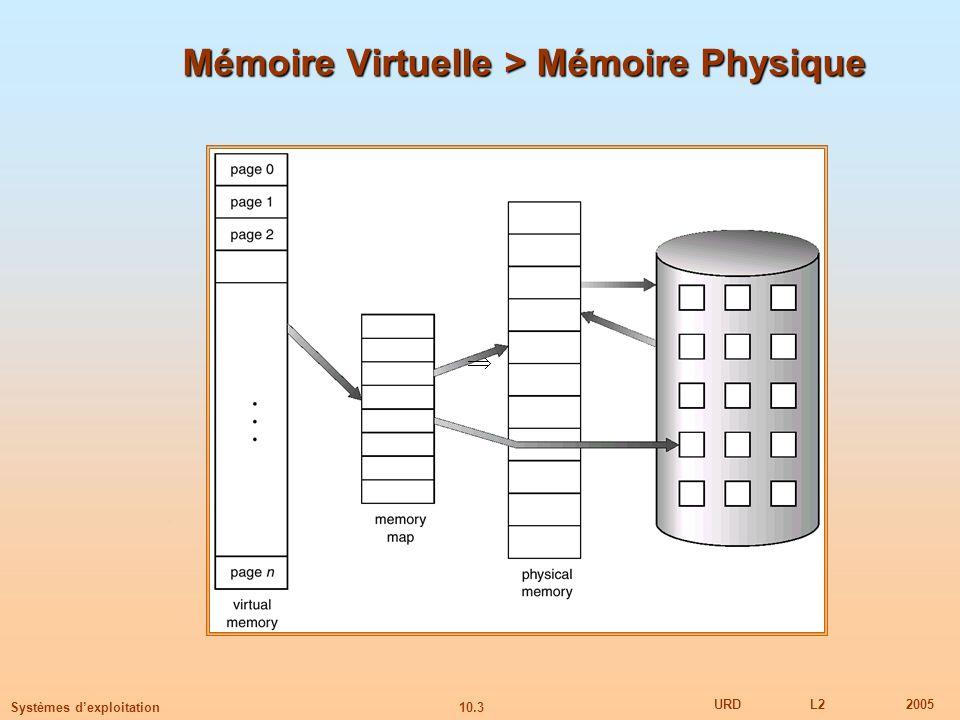 Mémoire Virtuelle > Mémoire Physique