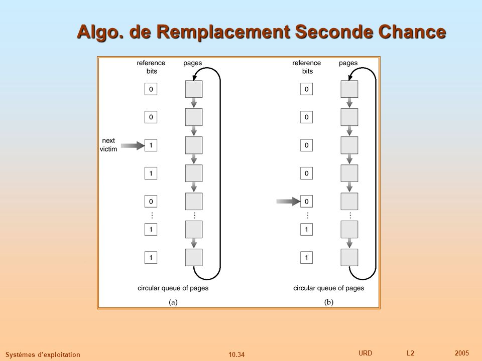 Algo. de Remplacement Seconde Chance