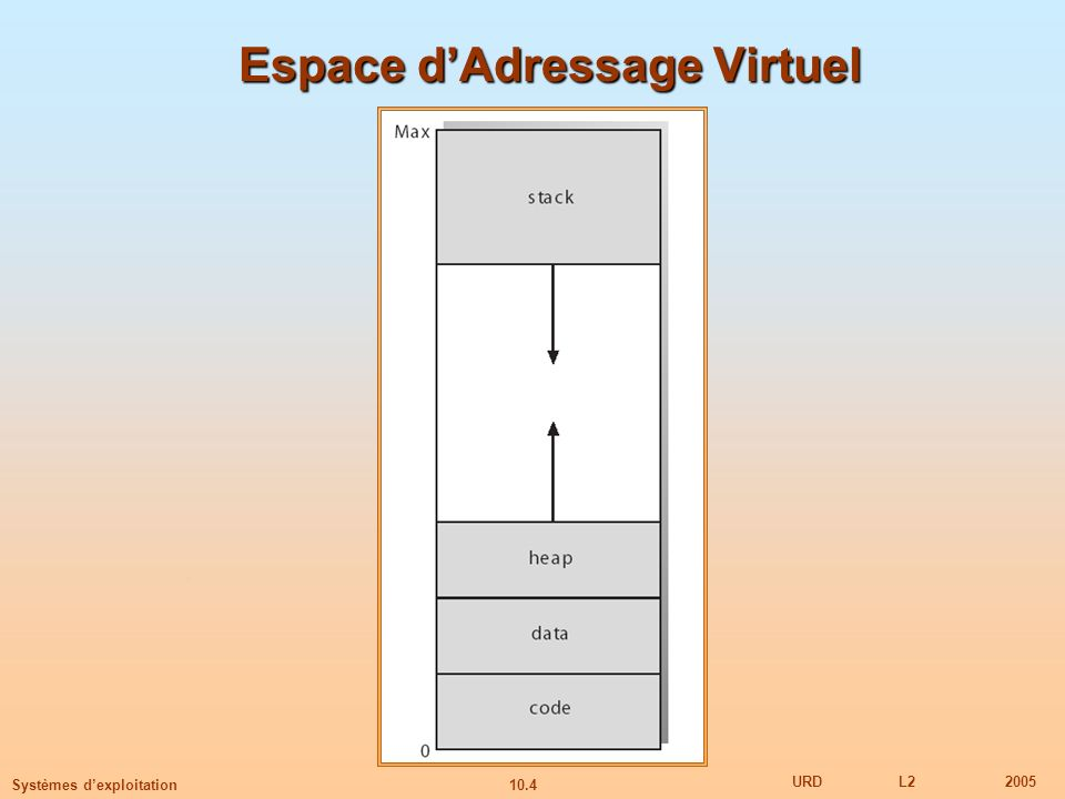 Espace d'Adressage Virtuel