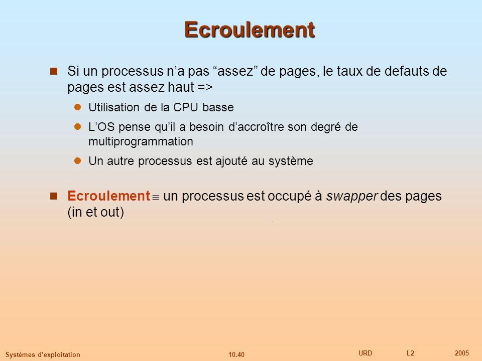 EcroulementSi un processus n'a pas assez de pages, le taux de defauts de pages est assez haut => Utilisation de la CPU basse.