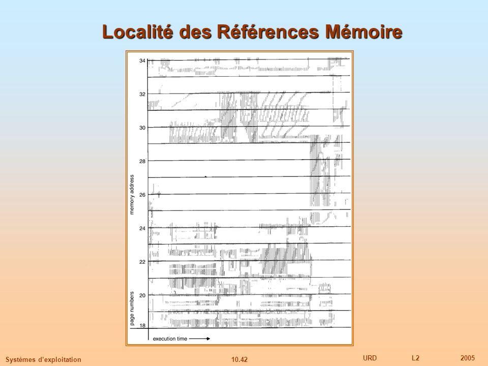 Localité des Références Mémoire