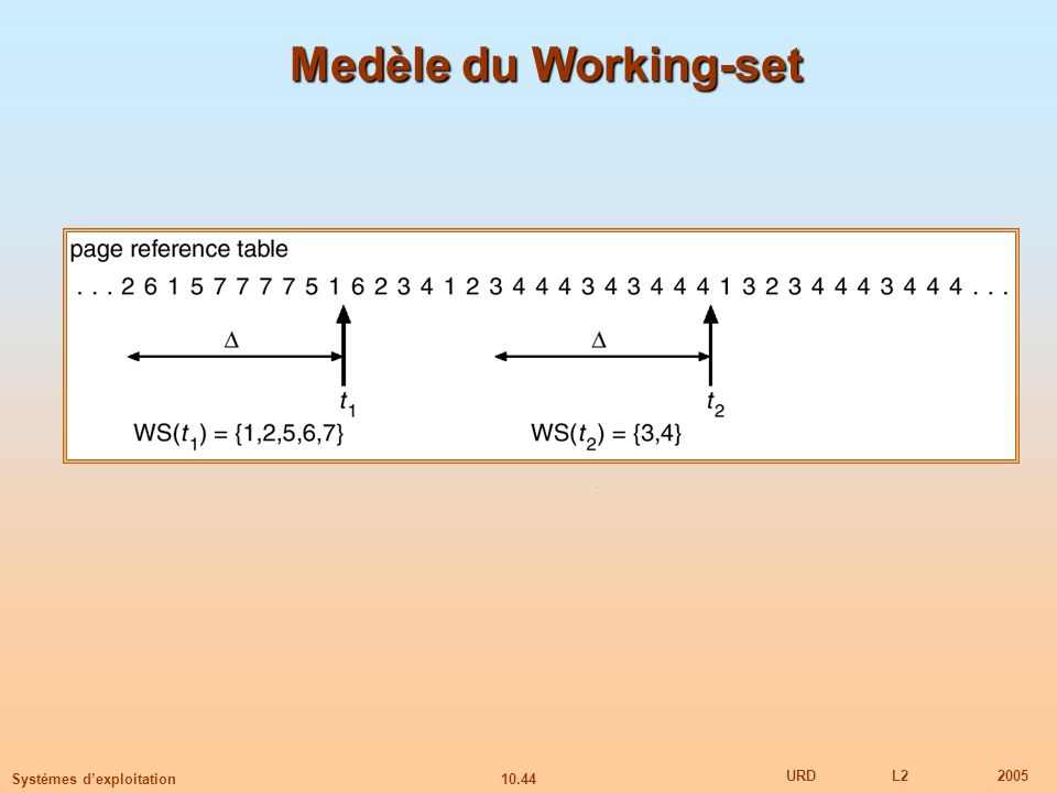 Medèle du Working-set