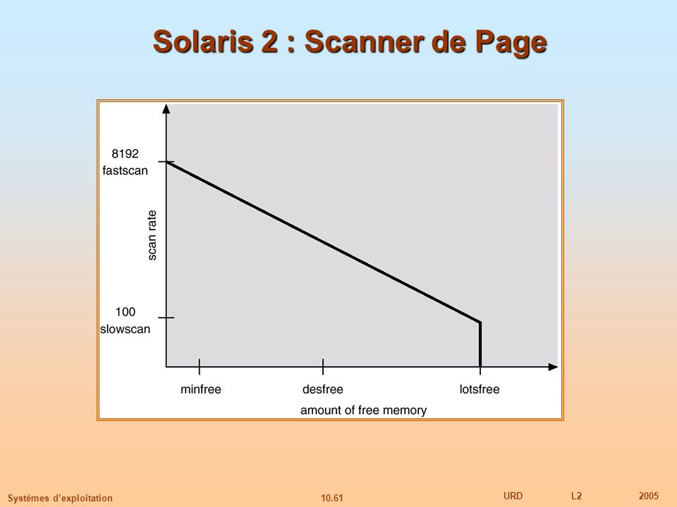 Solaris 2 : Scanner de Page