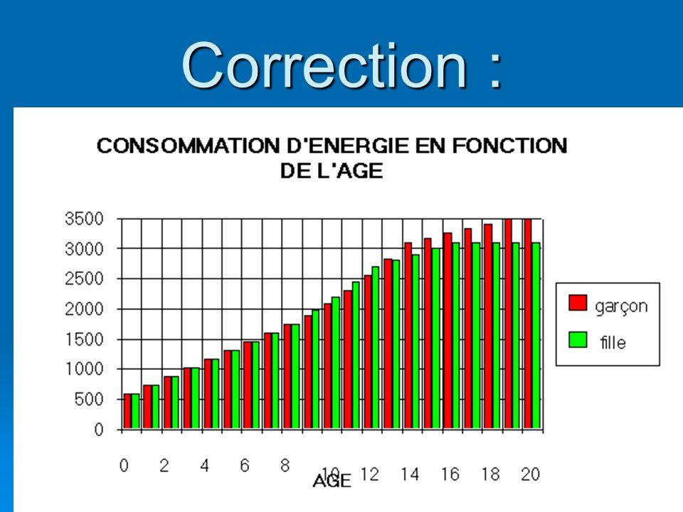 Correction : 1-En utilisant vos observations, précisez quels facteurs entraînent des variations des besoins énergétiques.