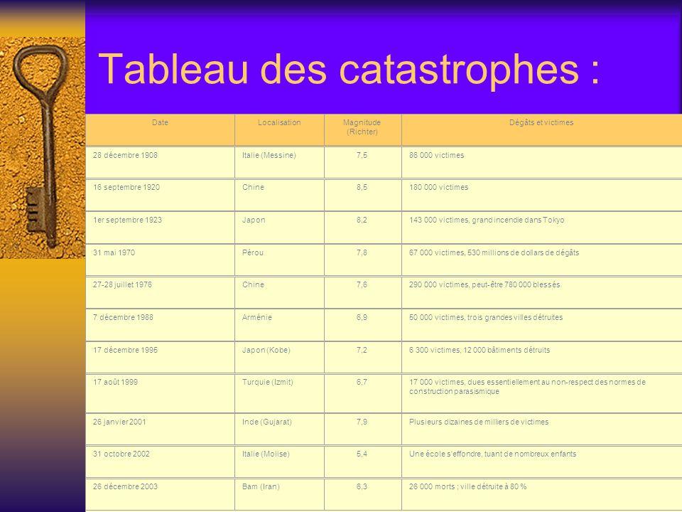 Tableau des catastrophes :