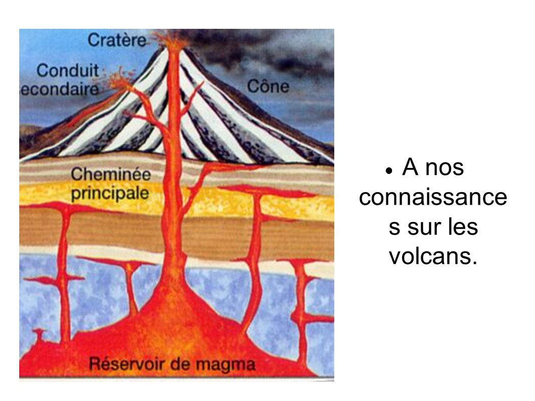 A nos connaissance s sur les volcans.