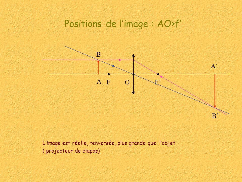 Positions de l'image : AO>f'
