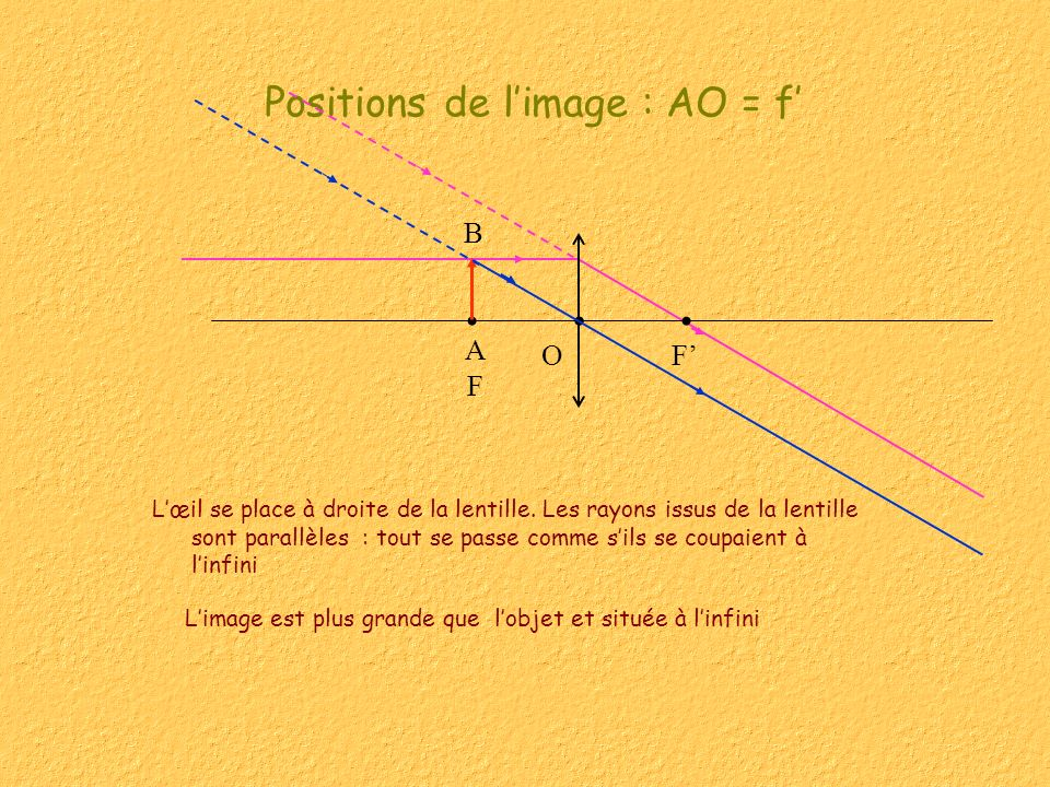Positions de l'image : AO = f'