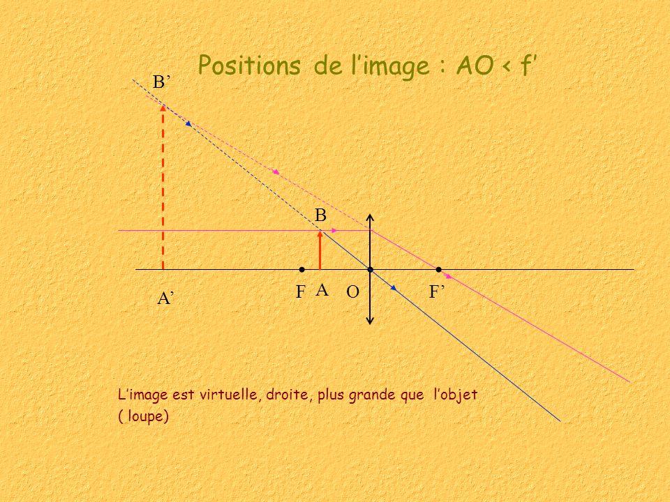 Positions de l'image : AO < f'