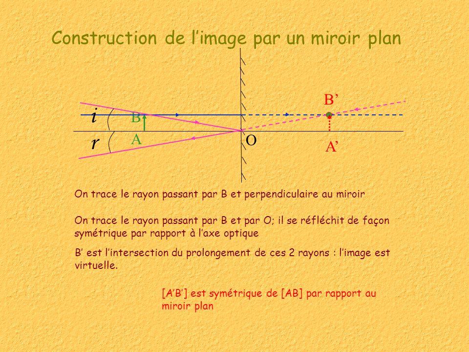 Construction de l'image par un miroir plan