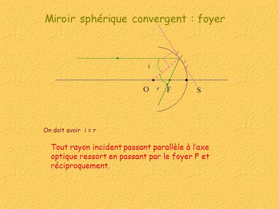 Miroir sphérique convergent : foyer