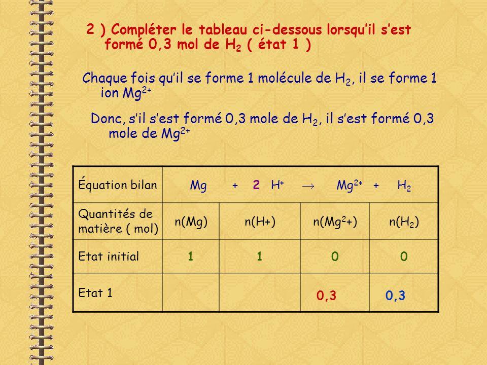 Chaque fois qu'il se forme 1 molécule de H2, il se forme 1 ion Mg2+