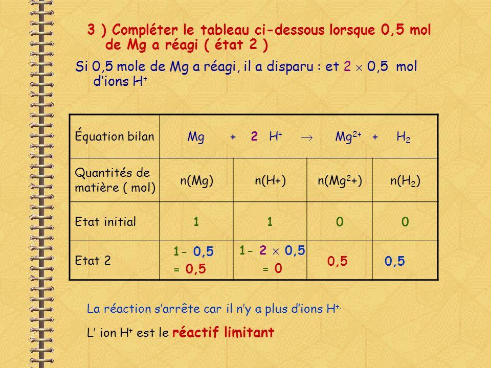 Si 0,5 mole de Mg a réagi, il a disparu : et 2  0,5 mol d'ions H+