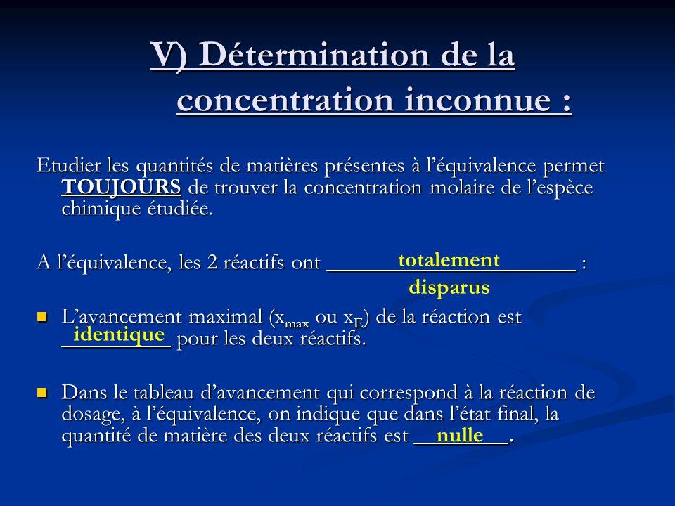 V) Détermination de la concentration inconnue :