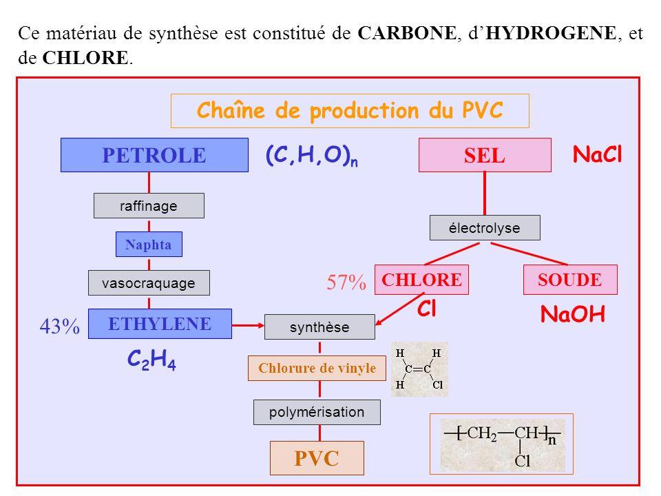 Chaîne de production du PVC