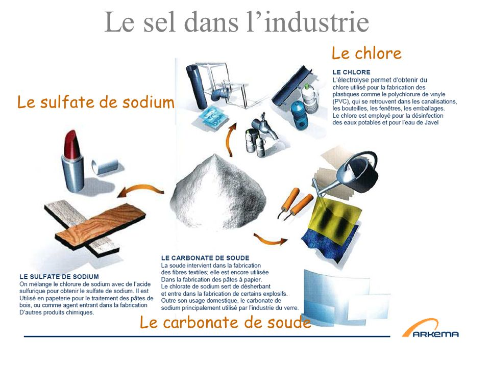 Le sel dans l'industrie