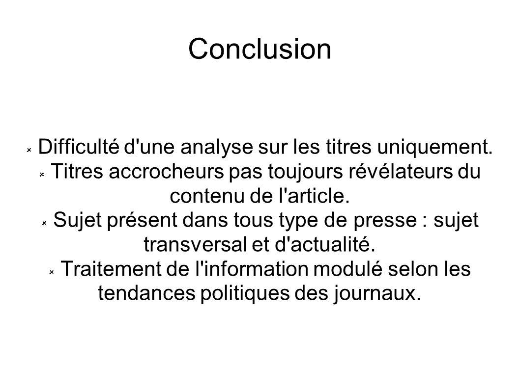 Conclusion Difficulté d une analyse sur les titres uniquement.