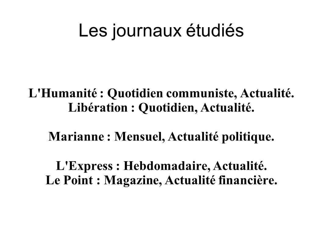 Les journaux étudiés L Humanité : Quotidien communiste, Actualité.