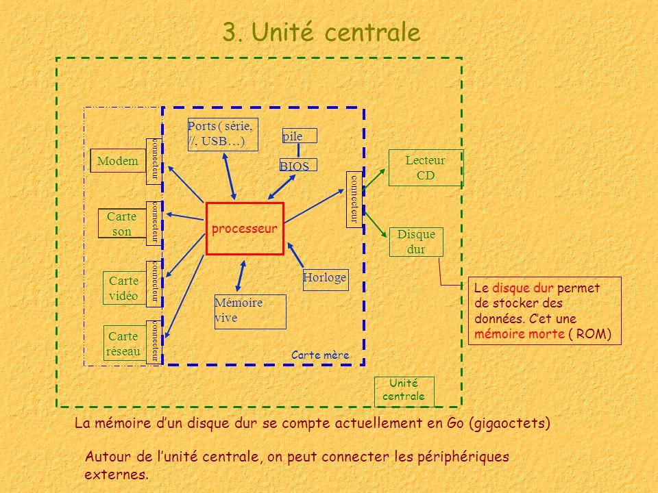3. Unité centrale Lecteur. CD. Unité centrale. Carte vidéo. connecteur. processeur. pile. BIOS.