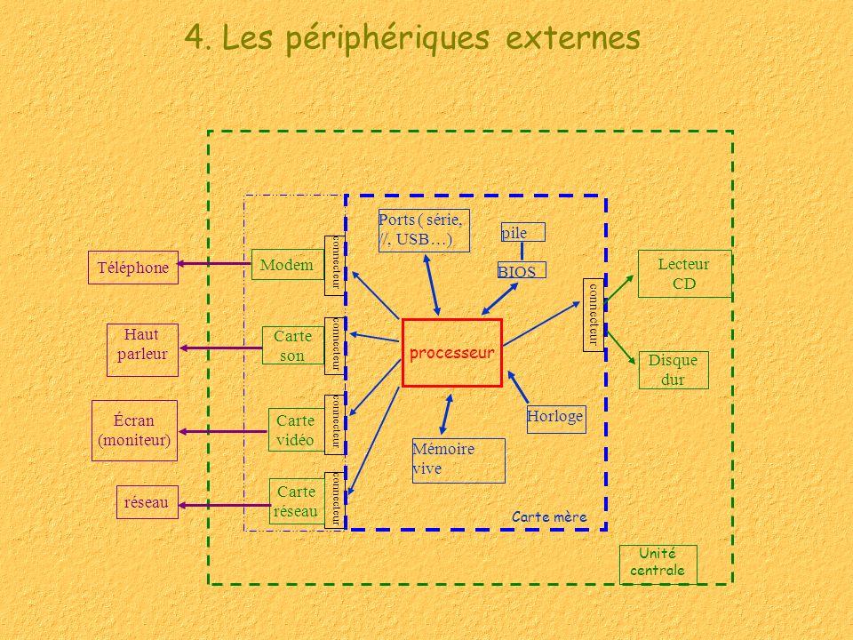 4. Les périphériques externes