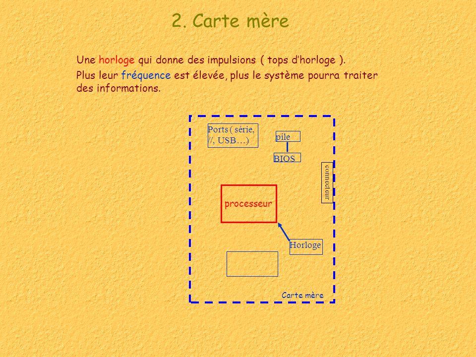 2. Carte mère Une horloge qui donne des impulsions ( tops d'horloge ).