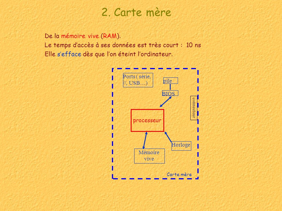 2. Carte mère De la mémoire vive (RAM).