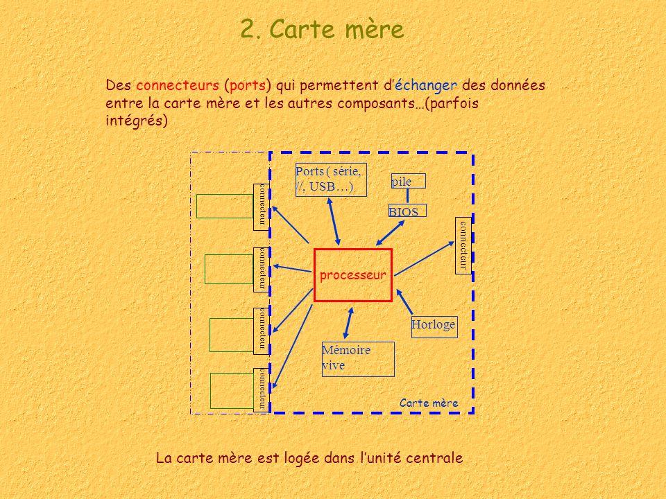 2. Carte mère Des connecteurs (ports) qui permettent d'échanger des données entre la carte mère et les autres composants…(parfois intégrés)