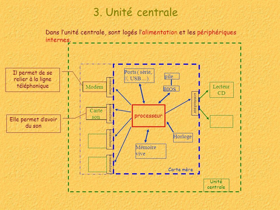 3. Unité centrale Dans l'unité centrale, sont logés l'alimentation et les périphériques internes. Lecteur.