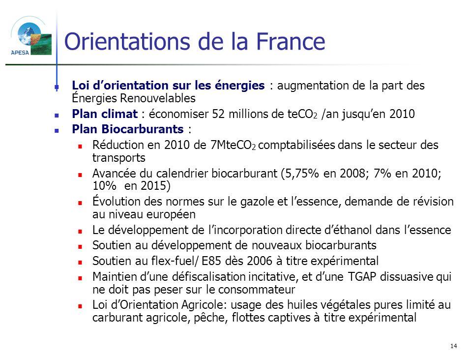 Orientations de la France