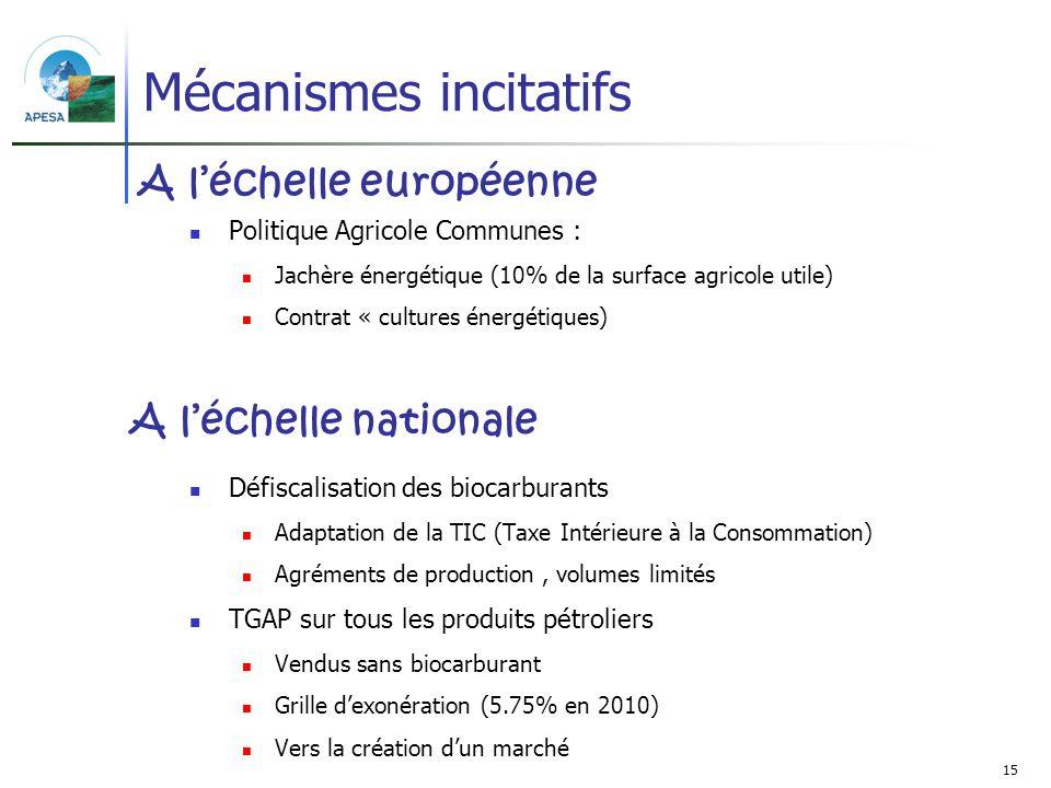 Mécanismes incitatifs