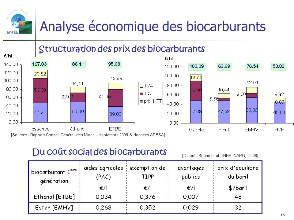 Analyse économique des biocarburants
