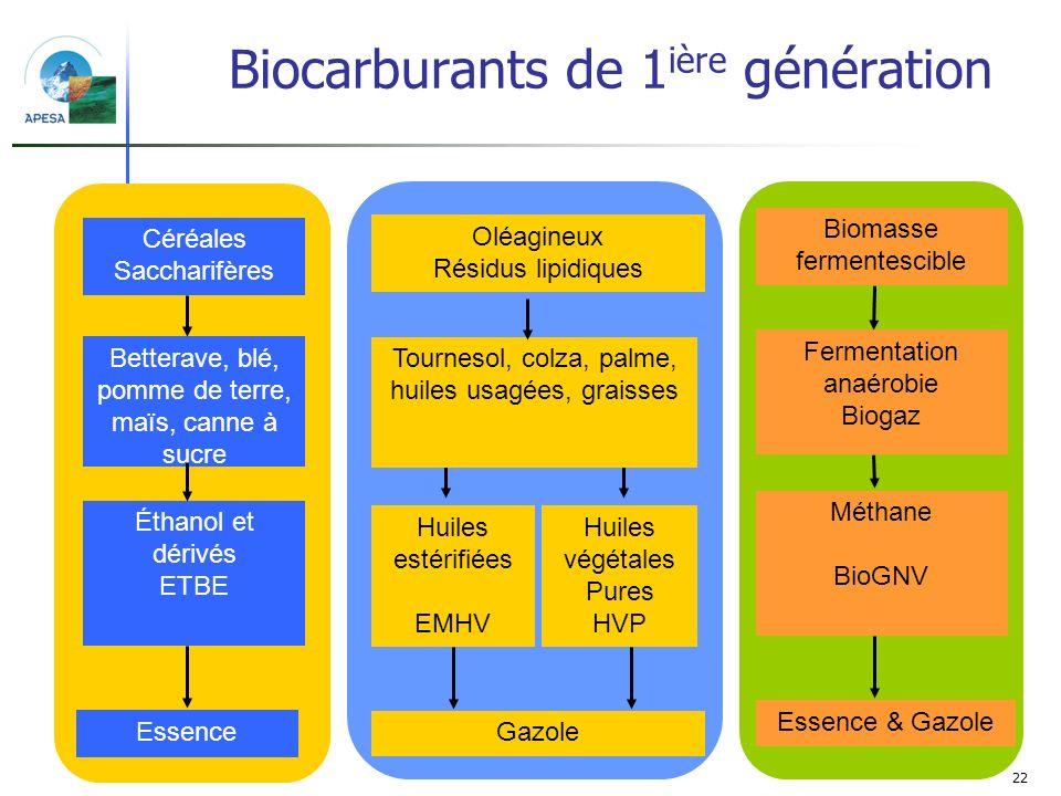 Biocarburants de 1ière génération