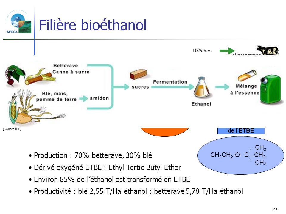 Filière bioéthanol Production : 70% betterave, 30% blé