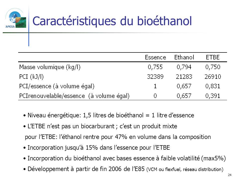 Caractéristiques du bioéthanol