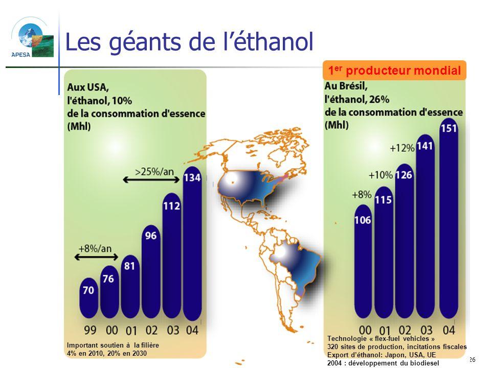 Les géants de l'éthanol