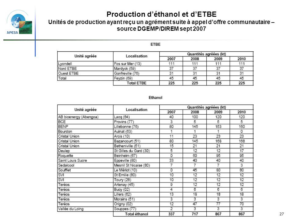 Production d'éthanol et d'ETBE