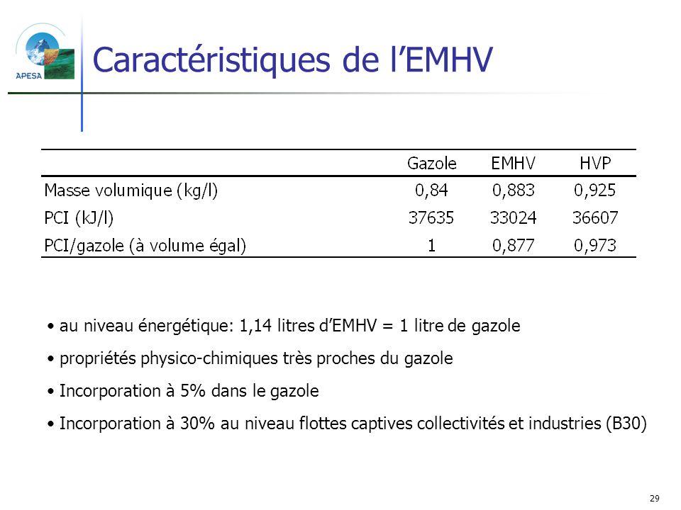 Caractéristiques de l'EMHV