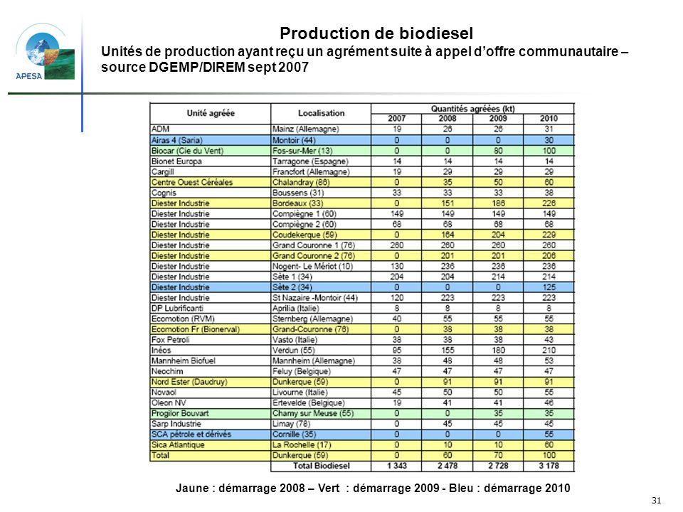 Production de biodiesel