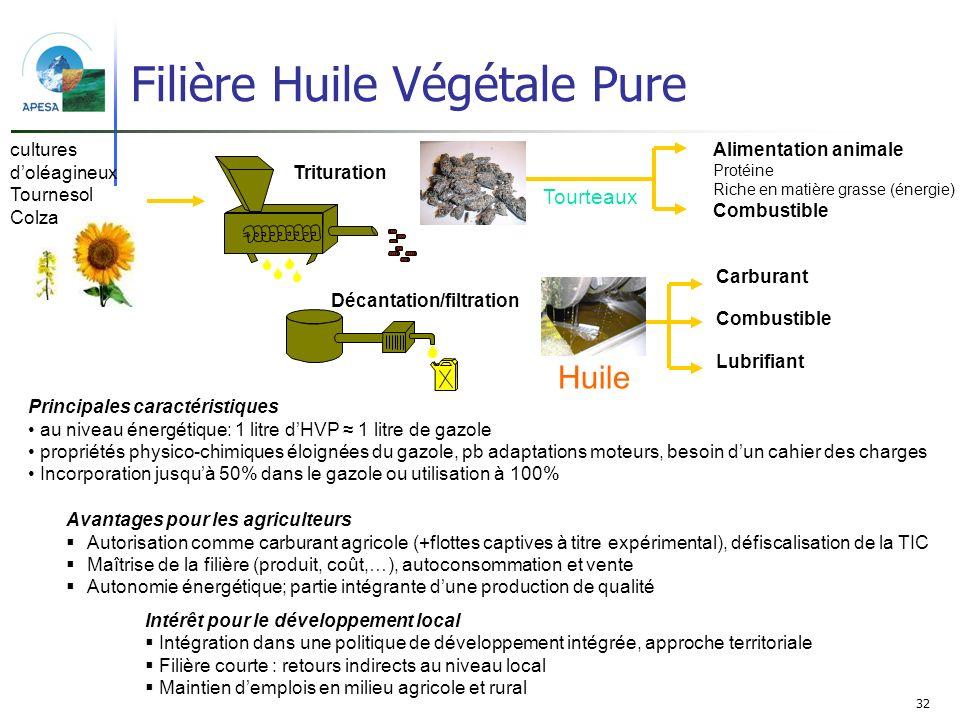 Filière Huile Végétale Pure