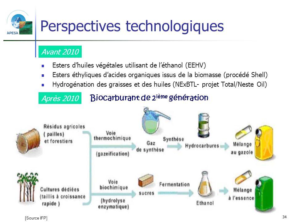 Perspectives technologiques