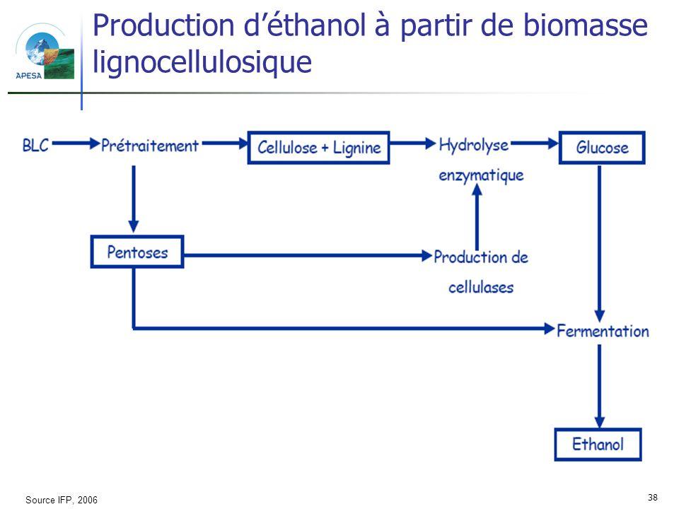Production d'éthanol à partir de biomasse lignocellulosique